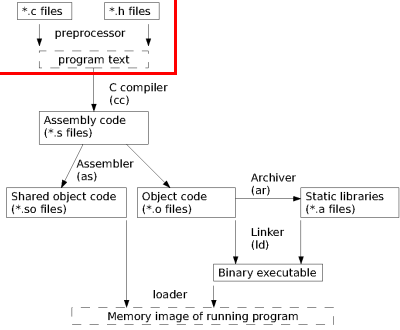 the process by which program code is converted into machine language is called
